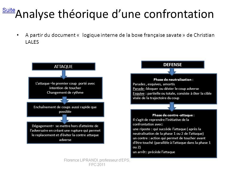 Analyse théorique d'une confrontation