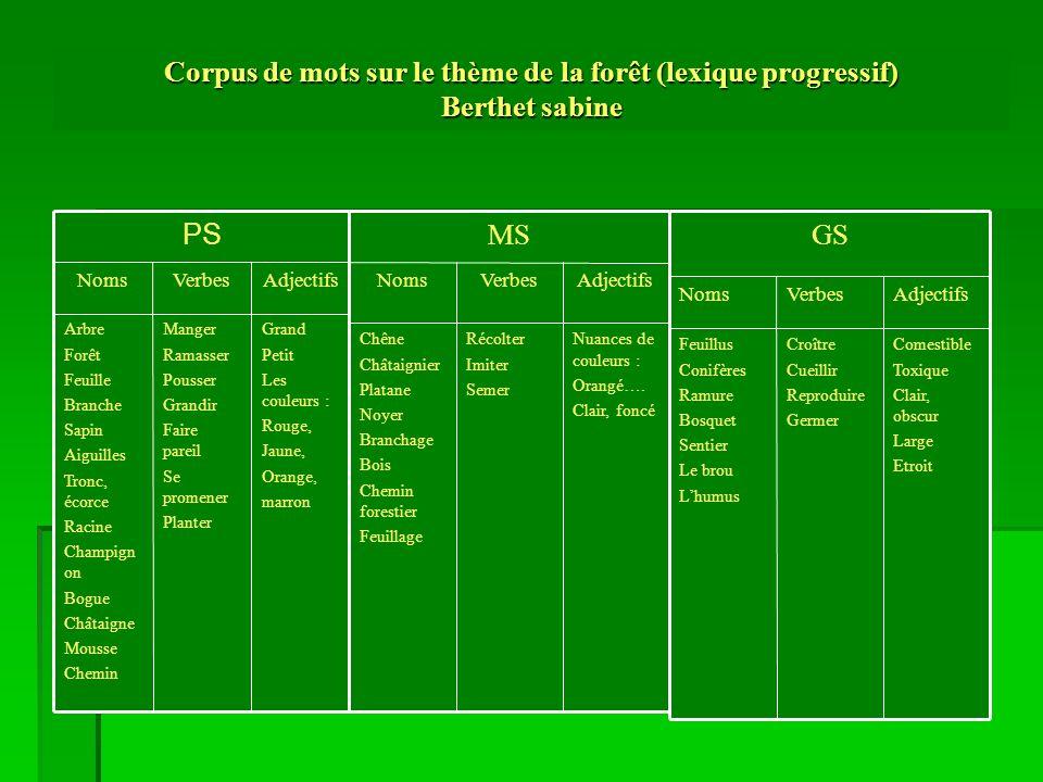 Corpus de mots sur le thème de la forêt (lexique progressif) Berthet sabine