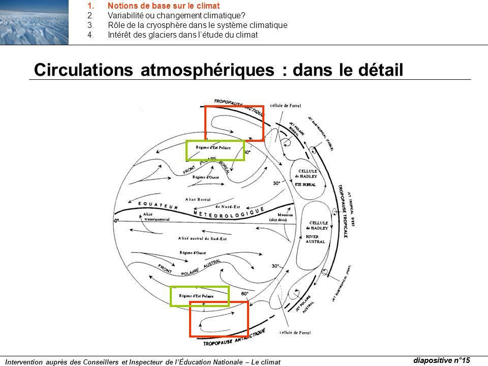 Circulations atmosphériques : dans le détail