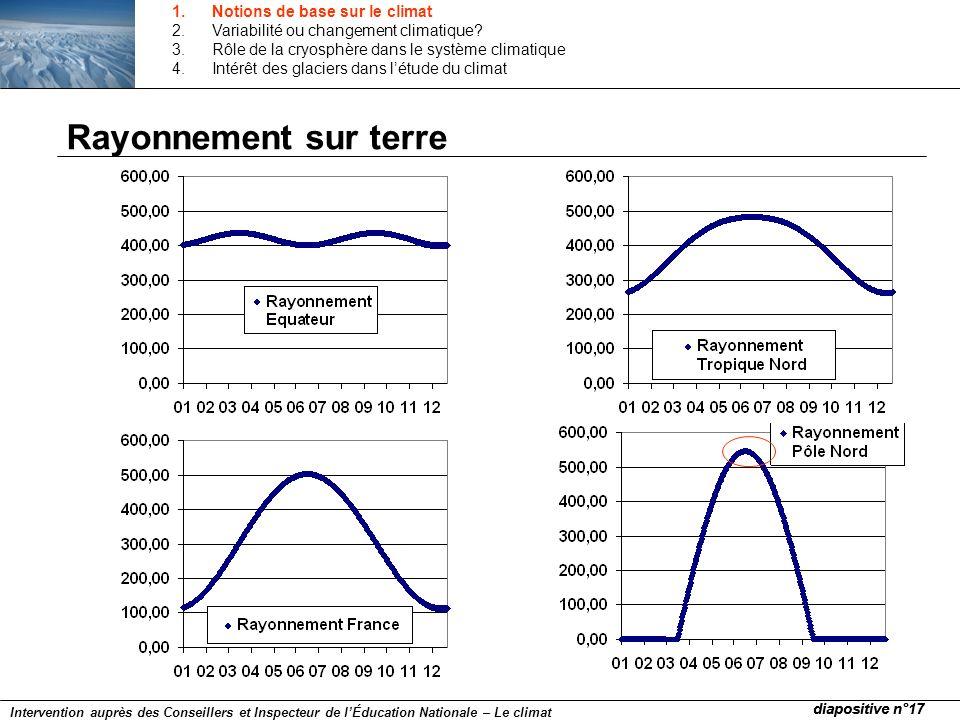 Rayonnement sur terre Notions de base sur le climat
