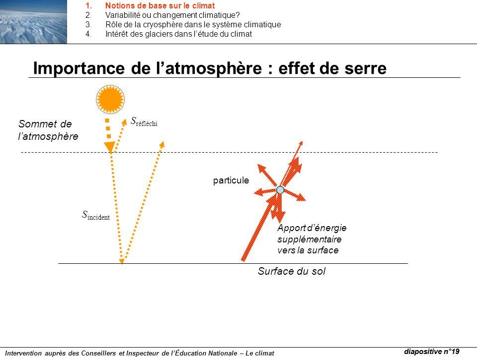Importance de l'atmosphère : effet de serre
