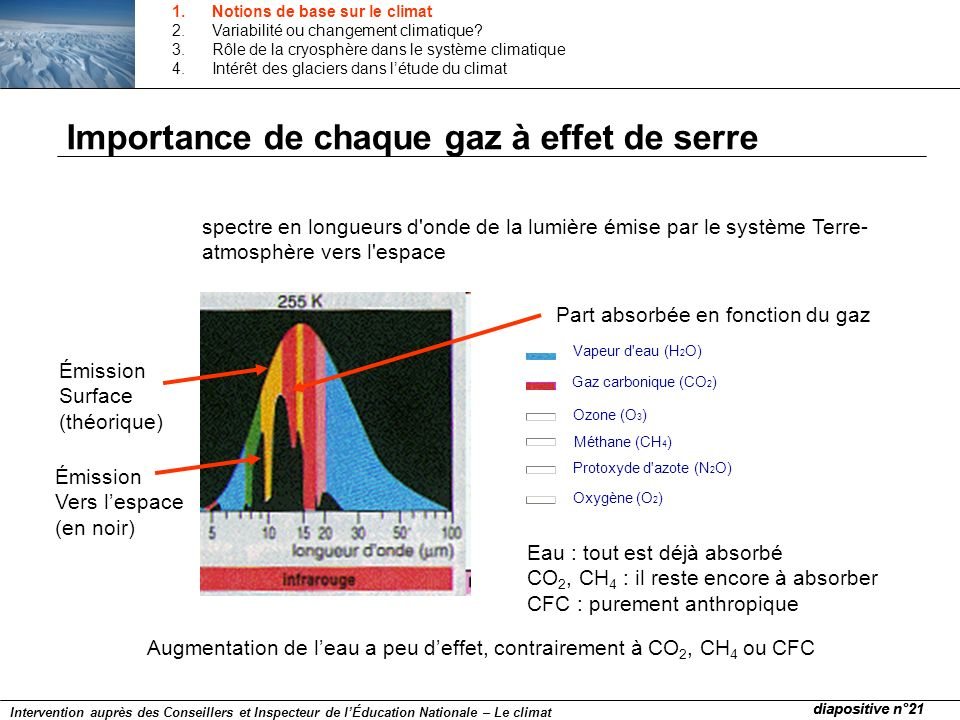 Importance de chaque gaz à effet de serre