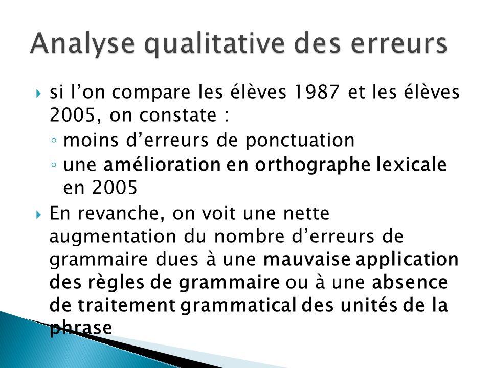 Analyse qualitative des erreurs