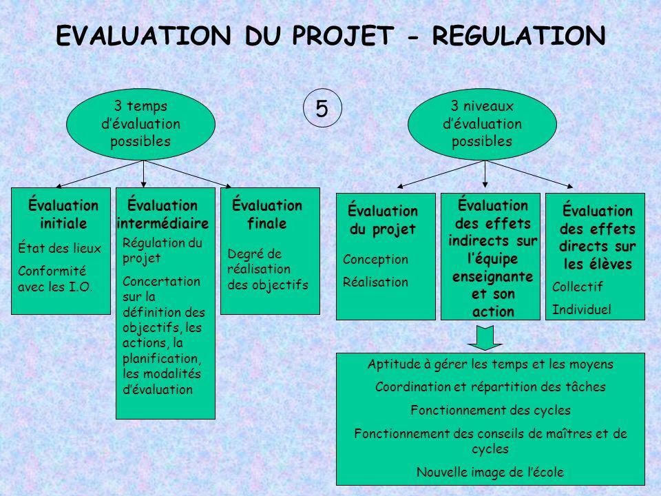 EVALUATION DU PROJET - REGULATION