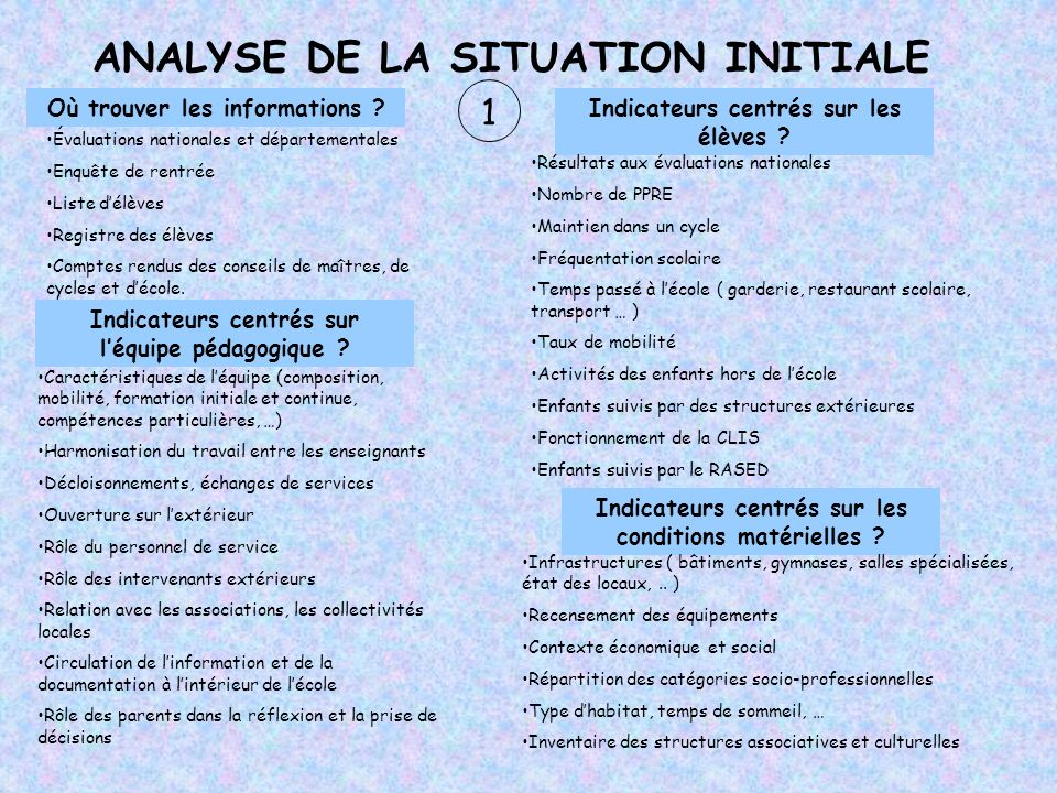 ANALYSE DE LA SITUATION INITIALE