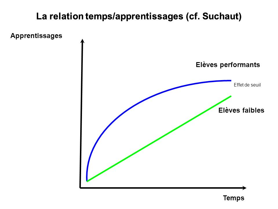 La relation temps/apprentissages (cf. Suchaut)