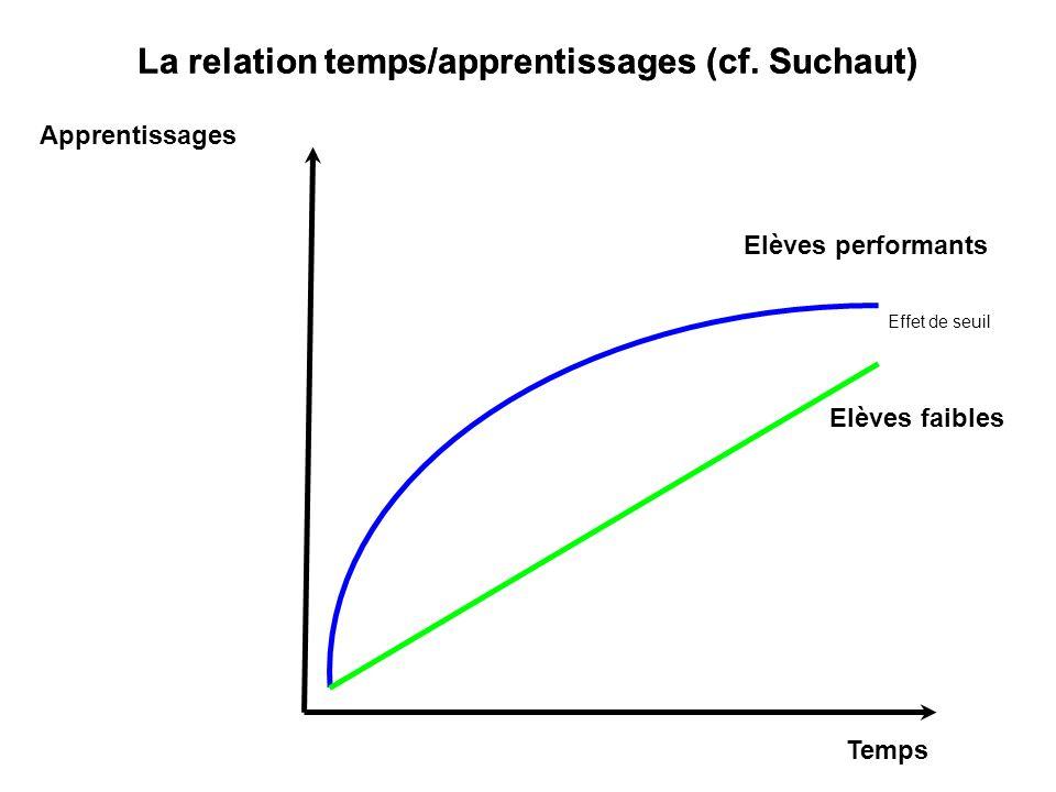 La relation temps/apprentissages (cf. Suchaut)