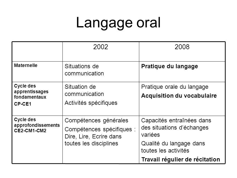 Langage oral Capacités entraînées dans des situations d'échanges variées. Qualité du langage dans toutes les activités.