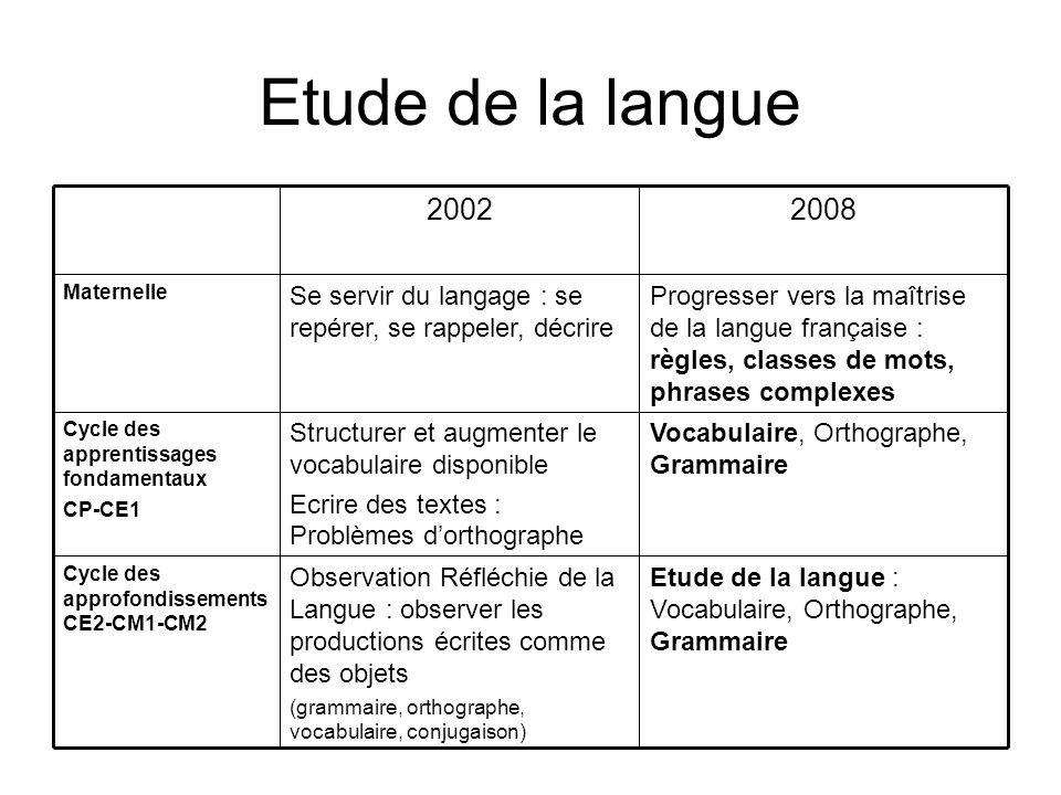 Etude de la langue Etude de la langue : Vocabulaire, Orthographe, Grammaire.
