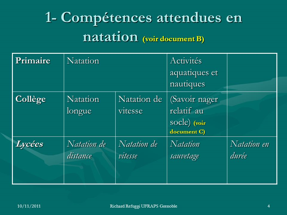 1- Compétences attendues en natation (voir document B)