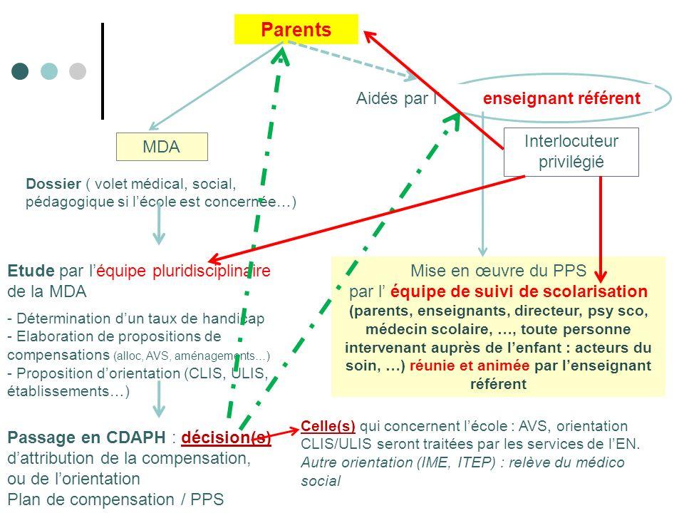 Parents Aidés par l' enseignant référent Interlocuteur privilégié MDA