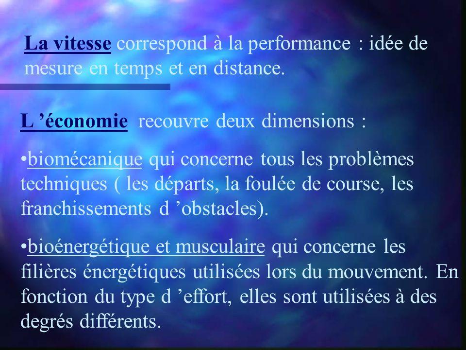 La vitesse correspond à la performance : idée de mesure en temps et en distance.