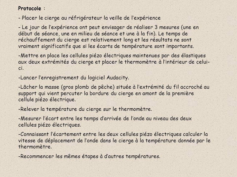 Protocole : Placer le cierge au réfrigérateur la veille de l'expérience.