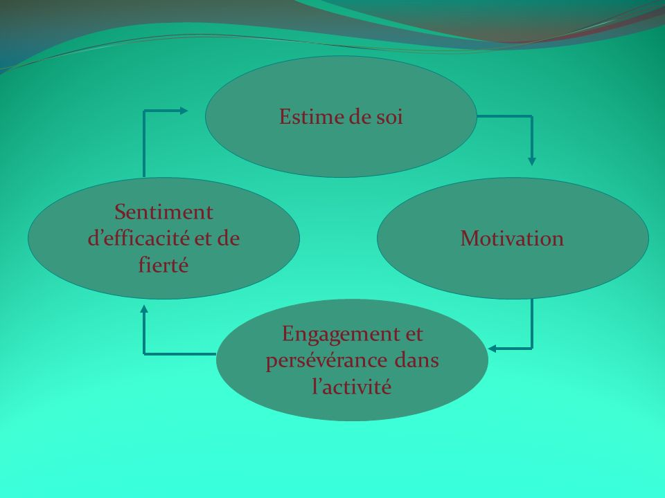Sentiment d'efficacité et de fierté Motivation