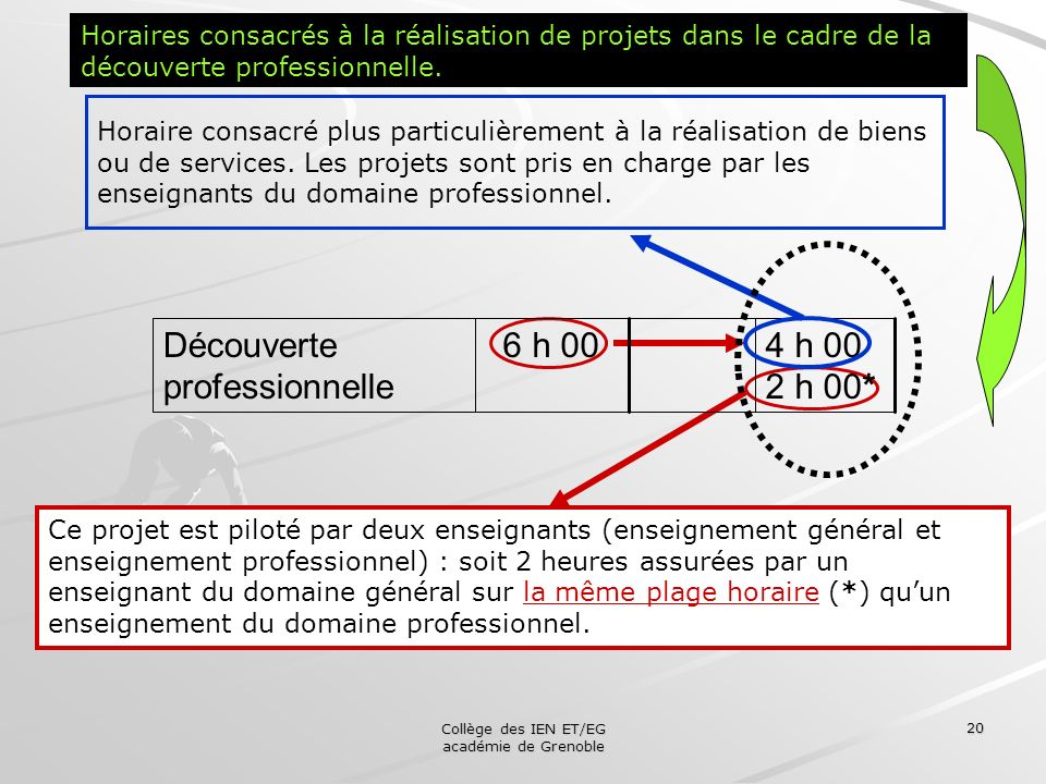 Collège des IEN ET/EG académie de Grenoble