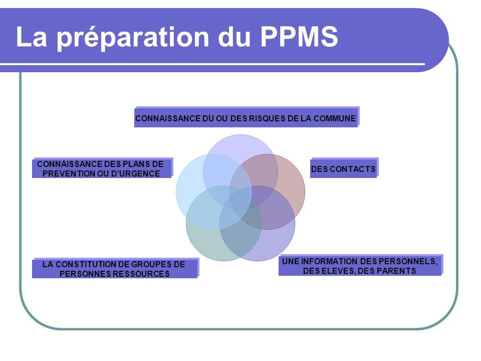 La préparation du PPMS