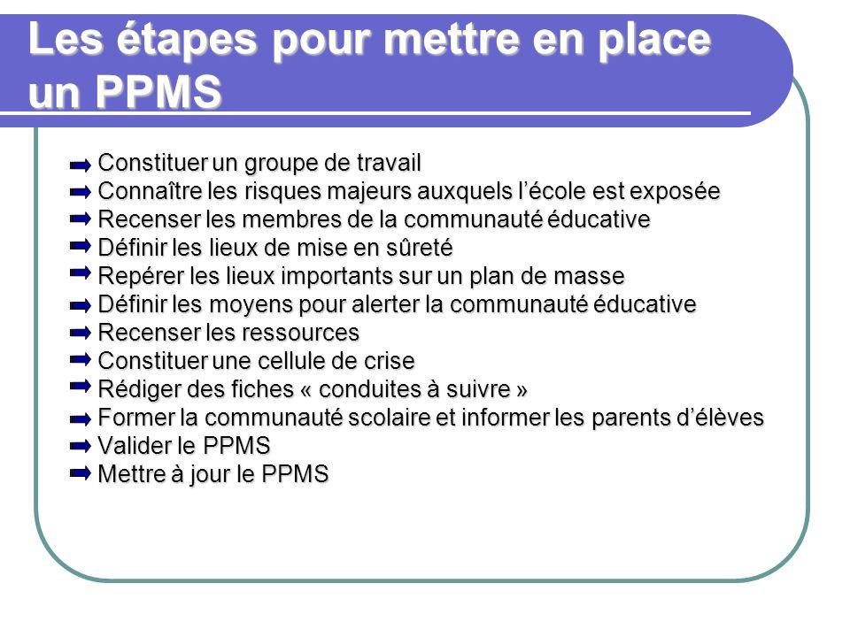 Les étapes pour mettre en place un PPMS