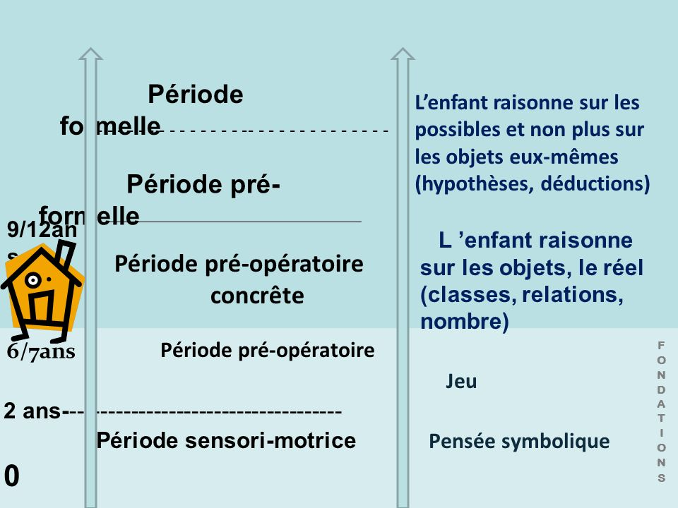 Période formelle Période pré-formelle L6es fondations