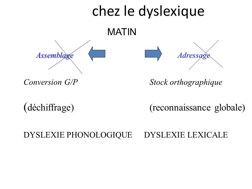 chez le dyslexique Assemblage Adressage