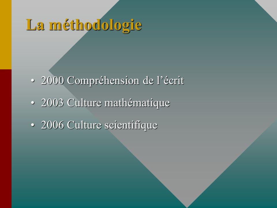 La méthodologie 2000 Compréhension de l'écrit