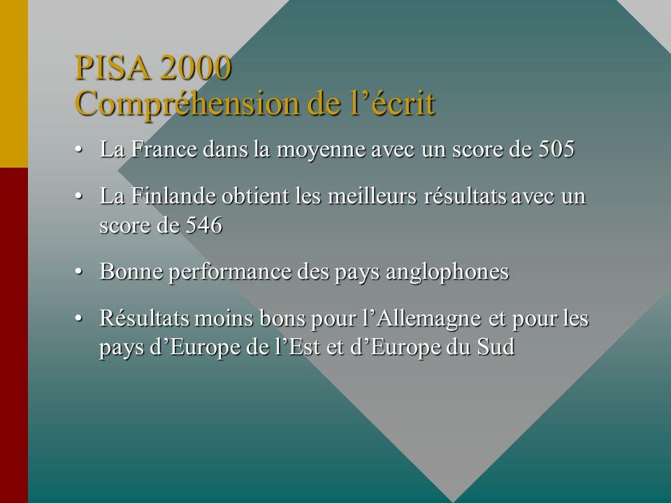 PISA 2000 Compréhension de l'écrit