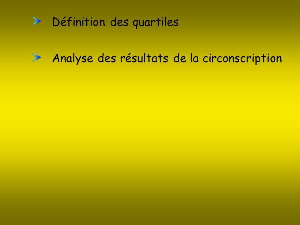 Définition des quartiles
