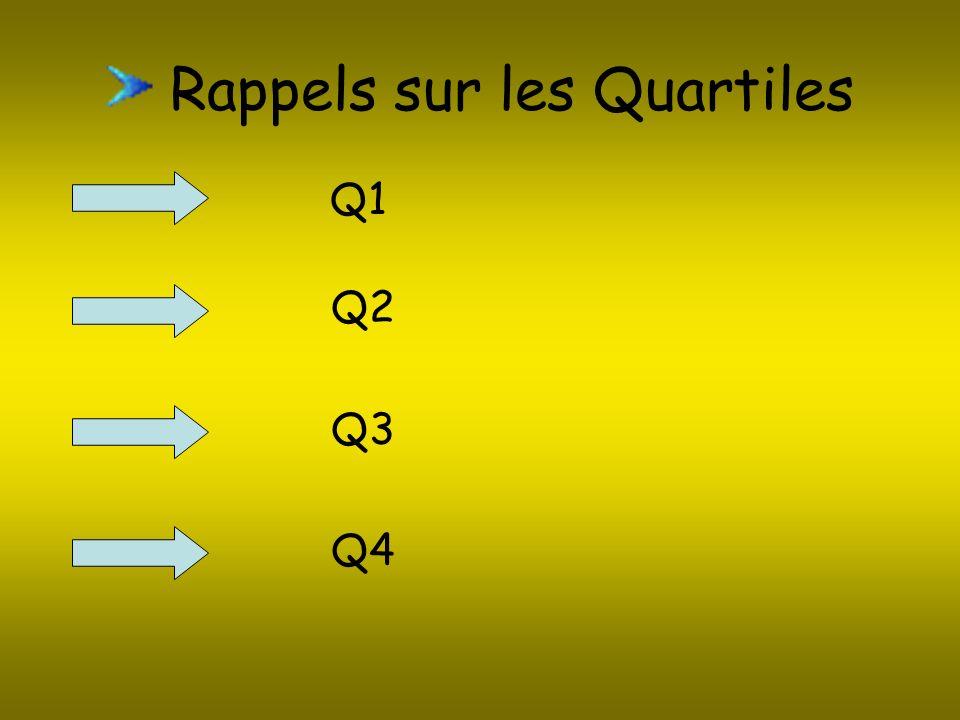 Rappels sur les Quartiles