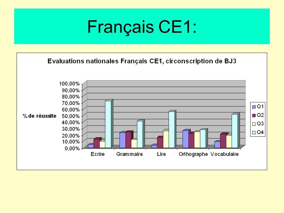 Français CE1: