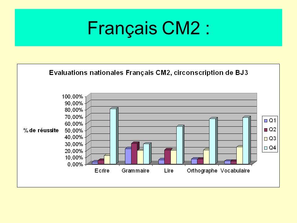 Français CM2 :