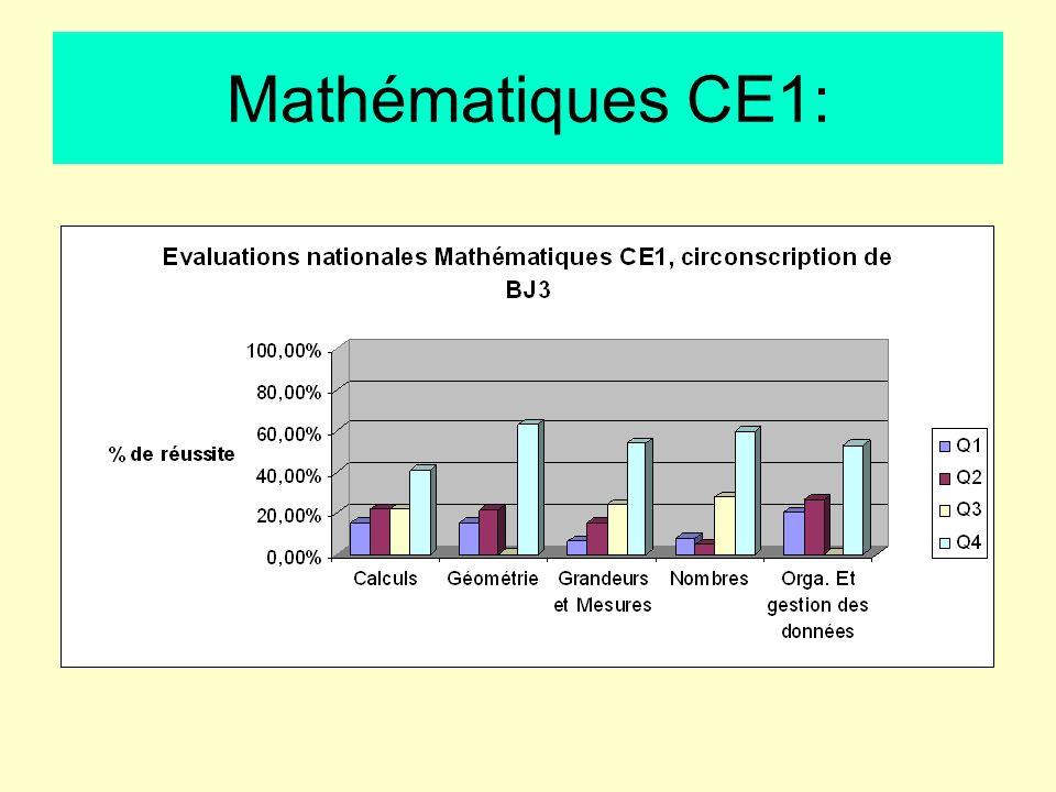 Mathématiques CE1: