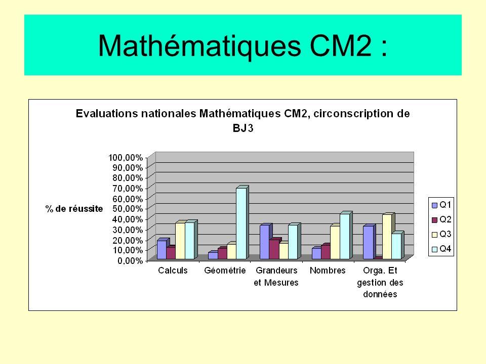 Mathématiques CM2 :