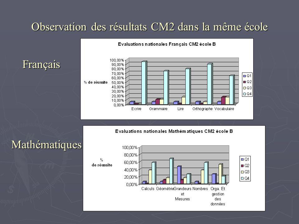 Observation des résultats CM2 dans la même école