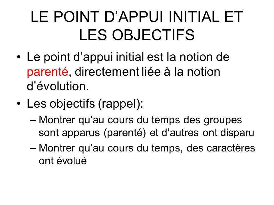 LE POINT D'APPUI INITIAL ET LES OBJECTIFS