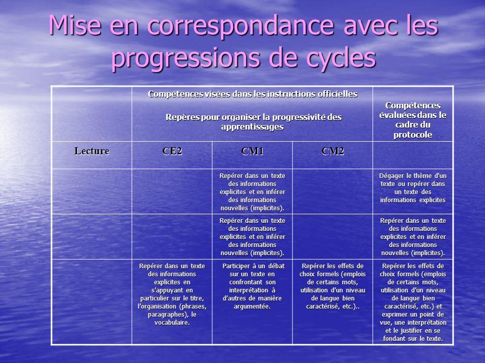 Mise en correspondance avec les progressions de cycles