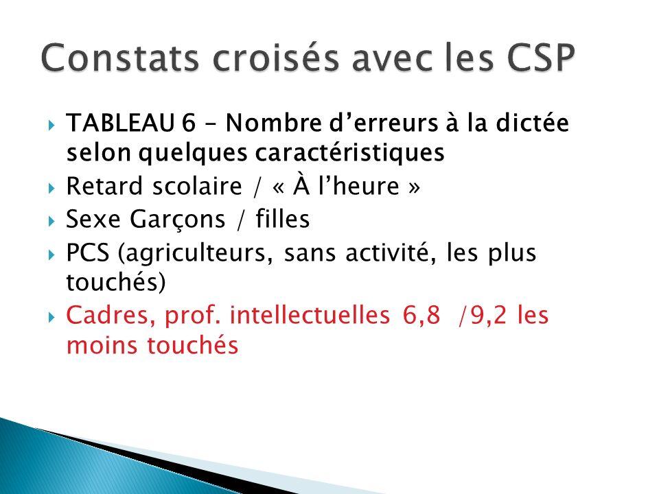 Constats croisés avec les CSP