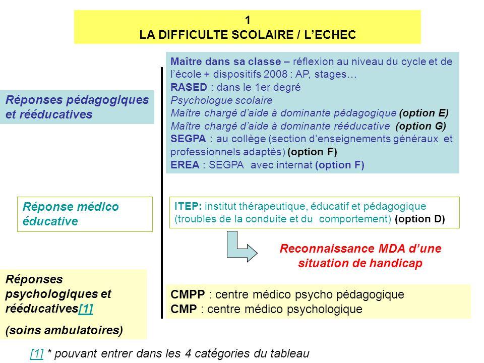 LA DIFFICULTE SCOLAIRE / L'ECHEC