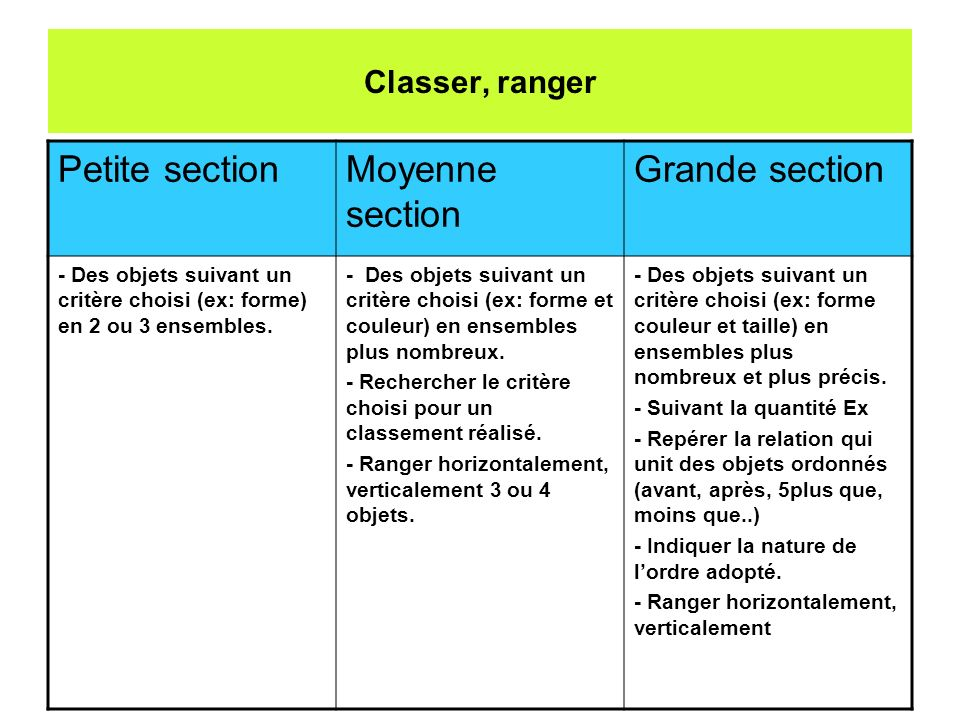 Petite section Moyenne section Grande section Classer, ranger
