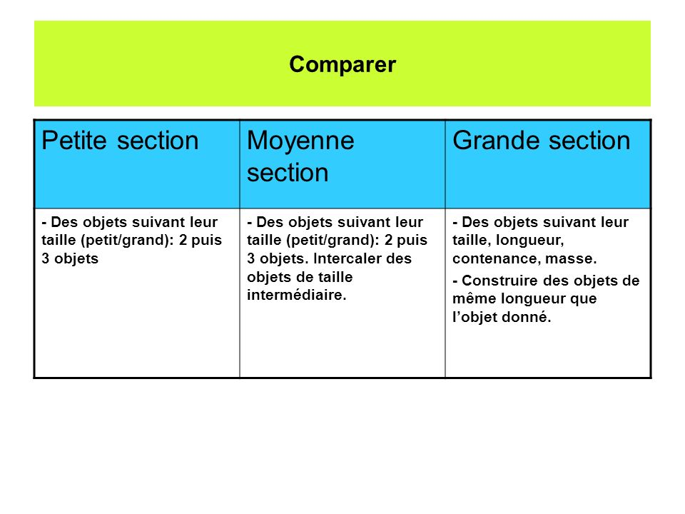 Petite section Moyenne section Grande section Comparer