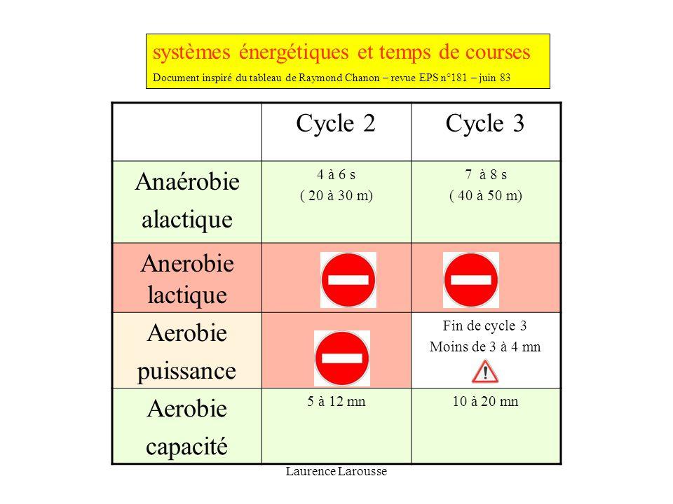 Cycle 2 Cycle 3 Anaérobie alactique Anerobie lactique Aerobie