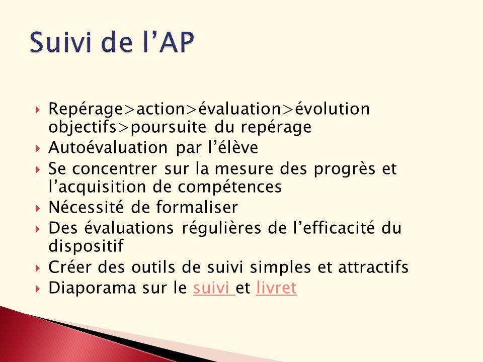 Suivi de l'APRepérage>action>évaluation>évolution objectifs>poursuite du repérage. Autoévaluation par l'élève.