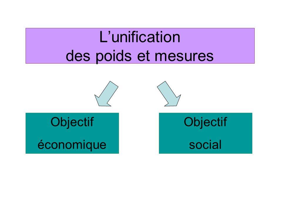 L'unification des poids et mesures