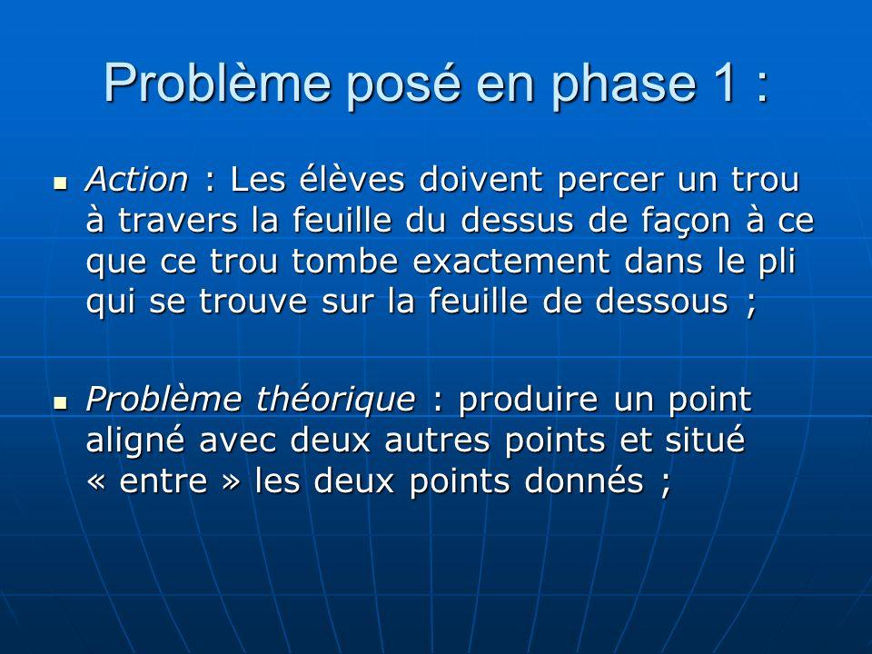 Problème posé en phase 1 :