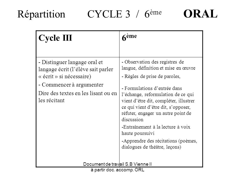 Répartition CYCLE 3 / 6ème ORAL