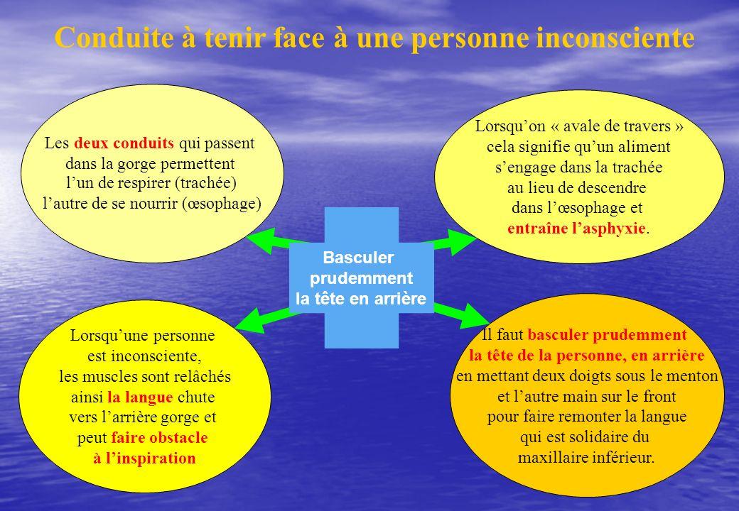 Conduite à tenir face à une personne inconsciente