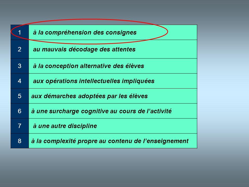 1 à la compréhension des consignes. 2. au mauvais décodage des attentes. 3. à la conception alternative des élèves.