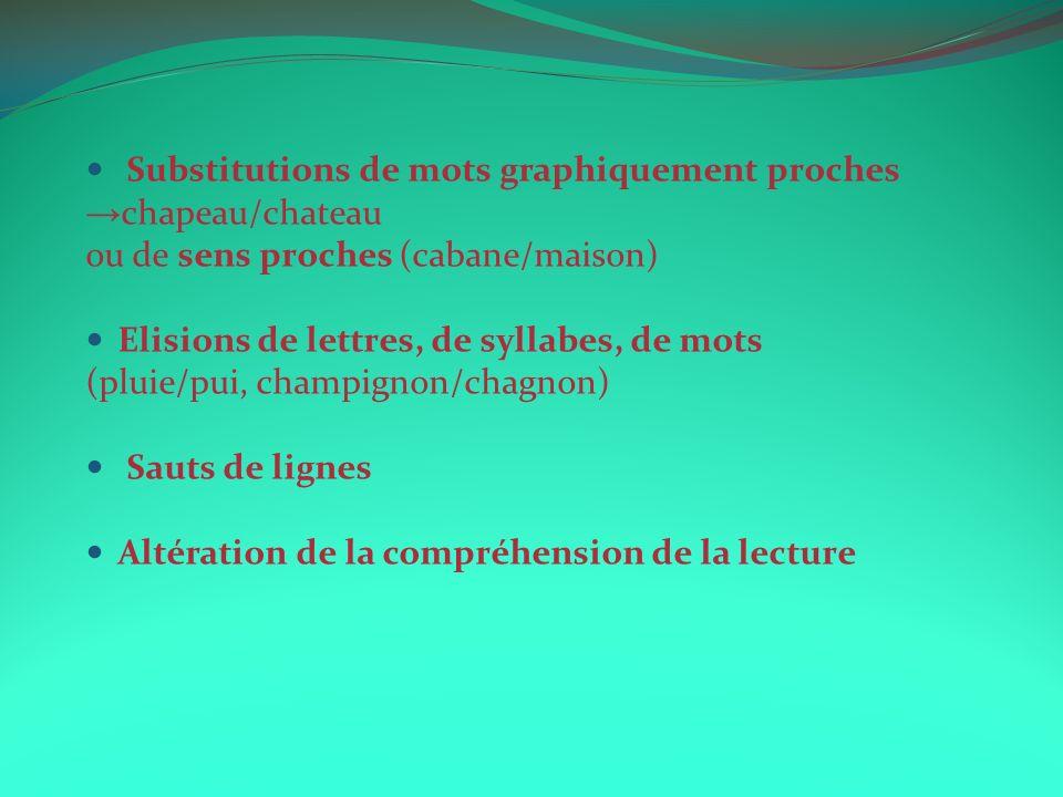Substitutions de mots graphiquement proches. →chapeau/chateau. ou de sens proches (cabane/maison)