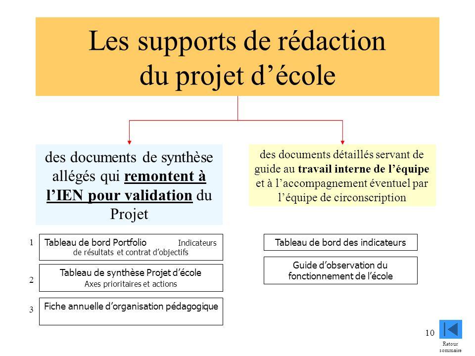 Les supports de rédaction du projet d'école
