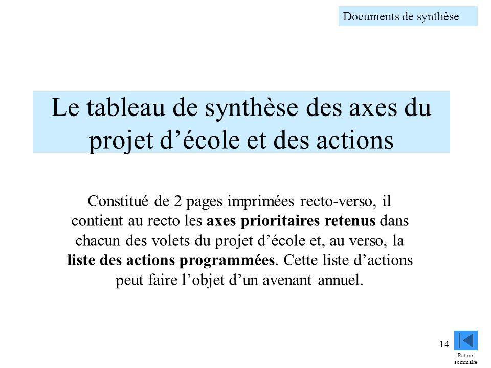 Le tableau de synthèse des axes du projet d'école et des actions