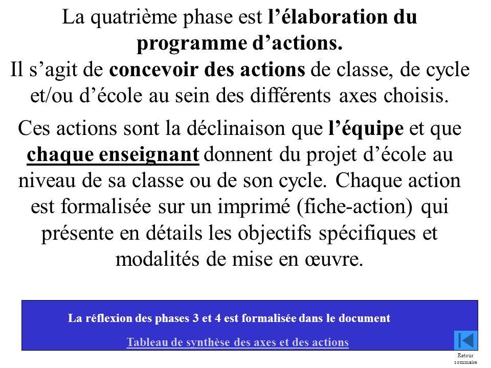 Tableau de synthèse des axes et des actions