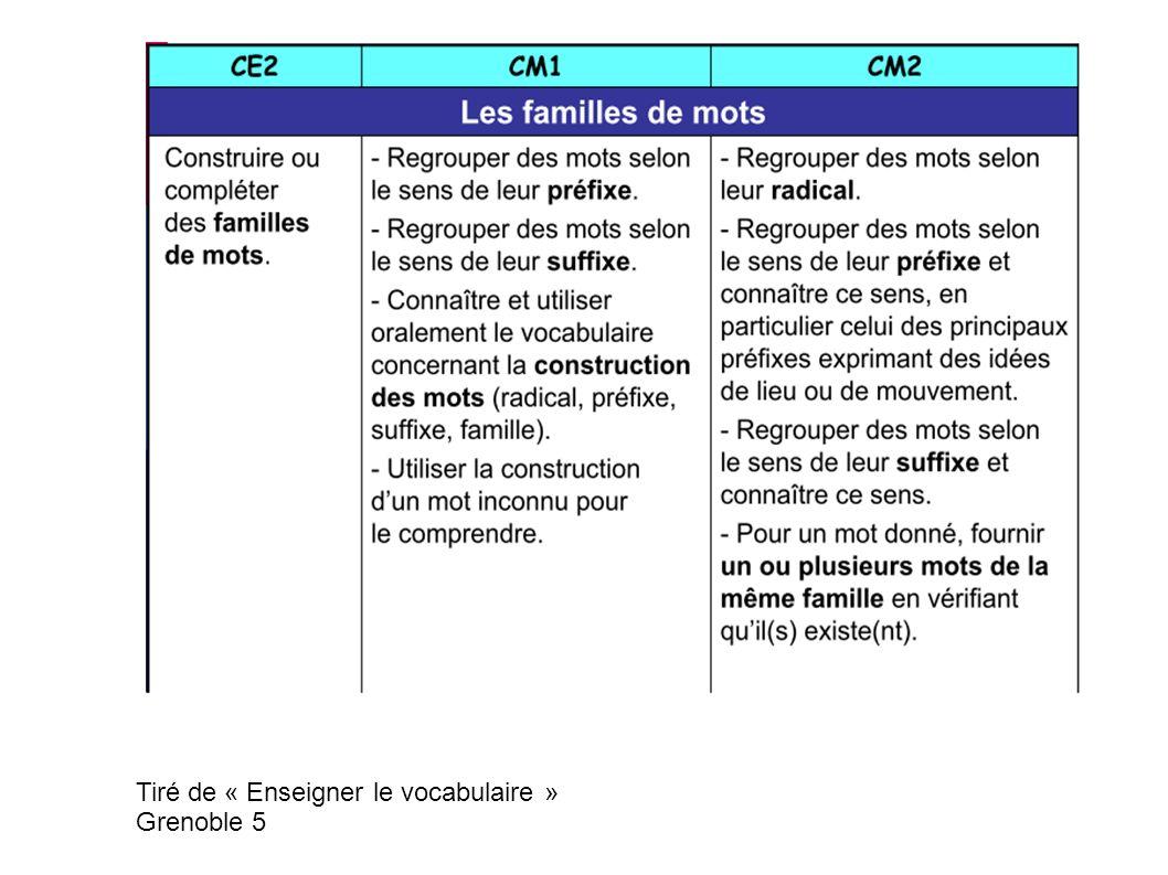 Tiré de « Enseigner le vocabulaire » Grenoble 5